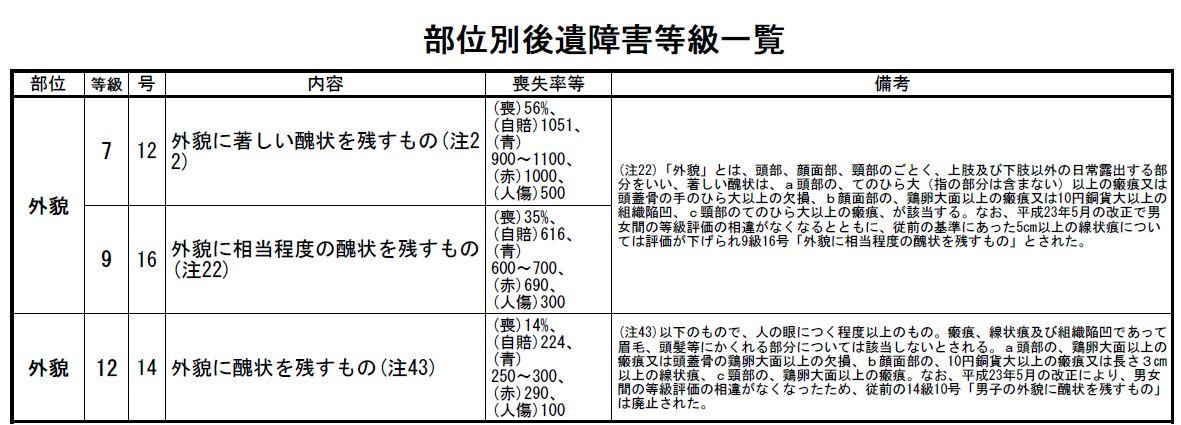 弁護士 小松亀一法律事務所_交通事故_外貌醜状に関する男女差廃止による後遺障害等級改正について